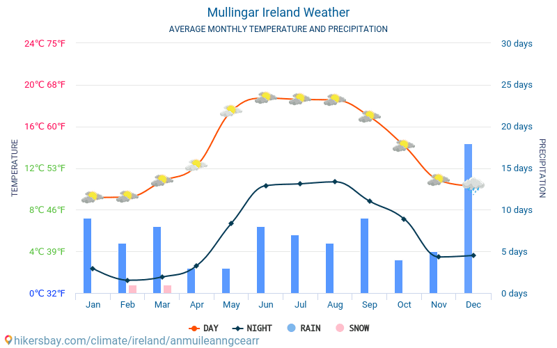 Mullingar - Average Monthly temperatures and weather 2015 - 2018 Average temperature in Mullingar over the years. Average Weather in Mullingar, Ireland.