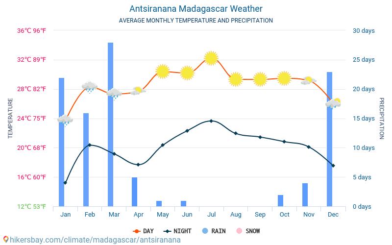 Antsiranana - Gemiddelde maandelijkse temperaturen en weer 2015 - 2018 Gemiddelde temperatuur in de Antsiranana door de jaren heen. Het gemiddelde weer in Antsiranana, Madagaskar.