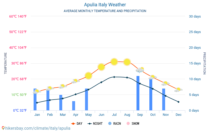 Apulia - Average Monthly temperatures and weather 2015 - 2018 Average temperature in Apulia over the years. Average Weather in Apulia, Italy.