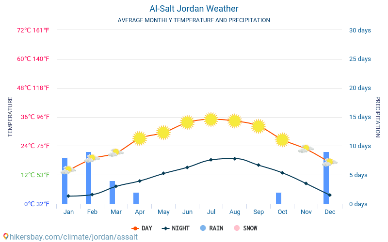 Ес-Салт - Середні щомісячні температури і погода 2015 - 2019 Середня температура в Ес-Салт протягом багатьох років. Середній Погодні в Ес-Салт, Йорданія.