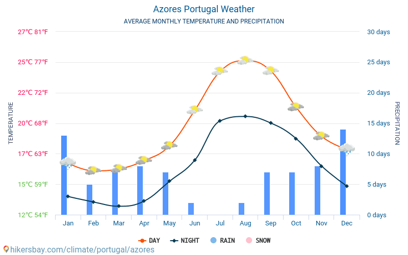 Azores - Average Monthly temperatures and weather 2015 - 2018 Average temperature in Azores over the years. Average Weather in Azores, Portugal.
