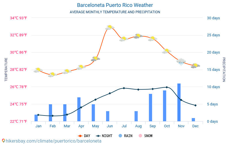 Barceloneta - Average Monthly temperatures and weather 2015 - 2018 Average temperature in Barceloneta over the years. Average Weather in Barceloneta, Puerto Rico.
