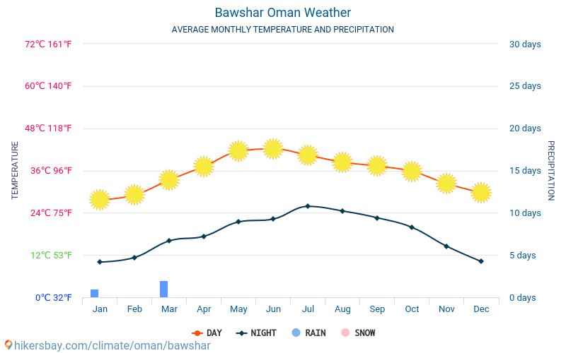 Bawshar - Clima y temperaturas medias mensuales 2015 - 2019 Temperatura media en Bawshar sobre los años. Tiempo promedio en Bawshar, Omán.