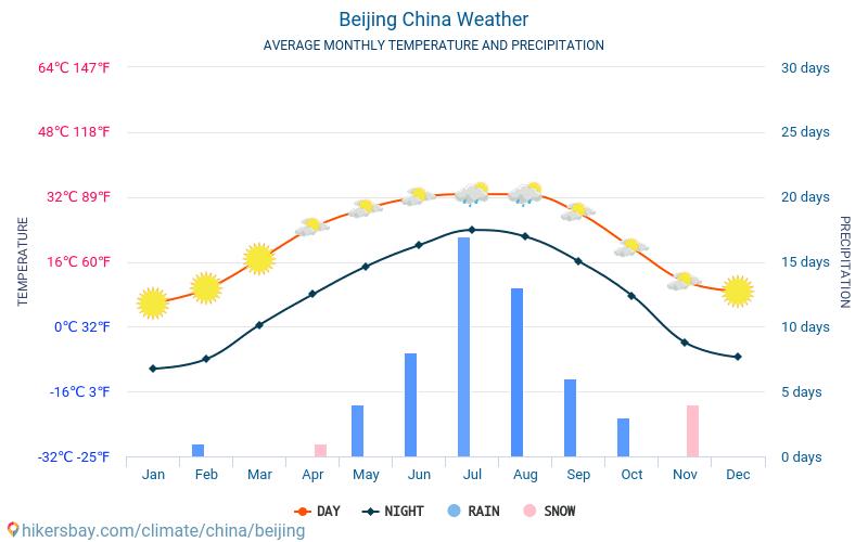 بكين - متوسط درجات الحرارة الشهرية والطقس 2015 - 2018 يبلغ متوسط درجة الحرارة في بكين على مر السنين. متوسط حالة الطقس في بكين, الصين.