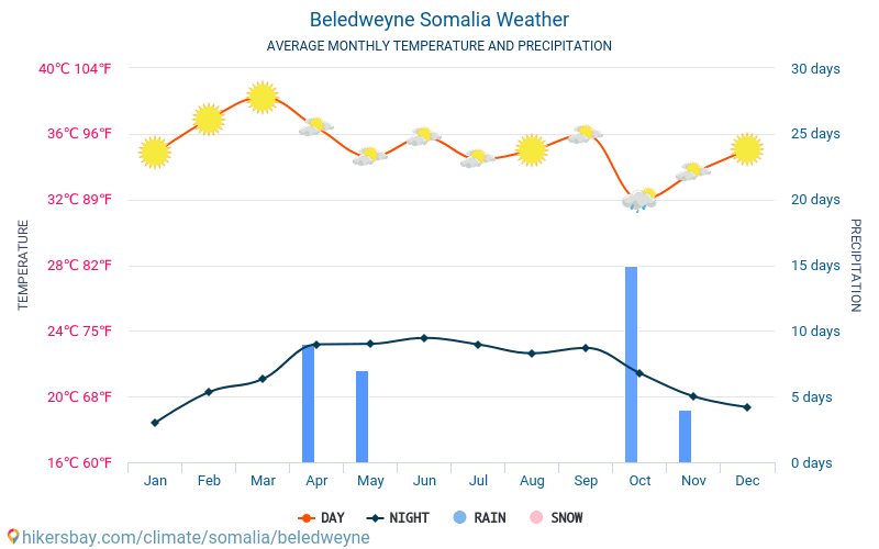 Beledweyne - Average Monthly temperatures and weather 2015 - 2018 Average temperature in Beledweyne over the years. Average Weather in Beledweyne, Somalia.