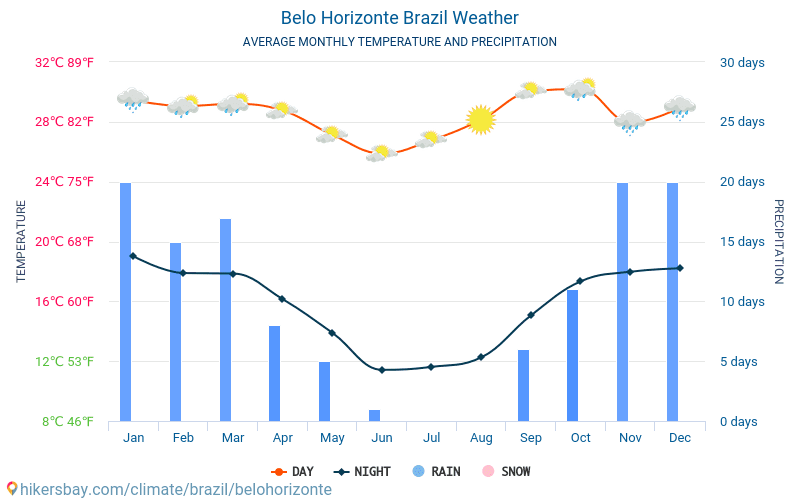 Belo Horizonte - Average Monthly temperatures and weather 2015 - 2018 Average temperature in Belo Horizonte over the years. Average Weather in Belo Horizonte, Brazil.
