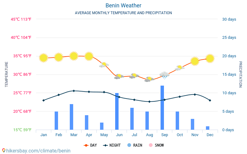 Benin - Average Monthly temperatures and weather 2015 - 2018 Average temperature in Benin over the years. Average Weather in Benin.