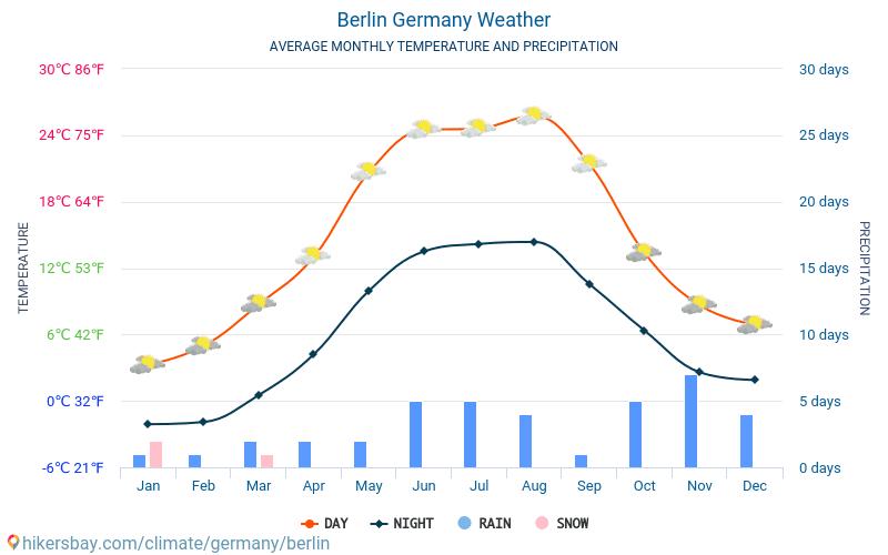 Berlin - Monatliche Durchschnittstemperaturen und Wetter 2015 - 2020 Durchschnittliche Temperatur im Berlin im Laufe der Jahre. Durchschnittliche Wetter in Berlin, Deutschland.