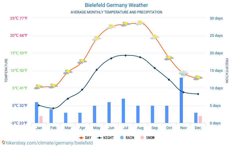 Bielefeld - Average Monthly temperatures and weather 2015 - 2019 Average temperature in Bielefeld over the years. Average Weather in Bielefeld, Germany.