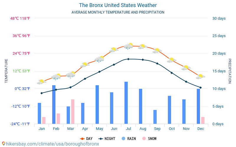 The Bronx - Average Monthly temperatures and weather 2015 - 2018 Average temperature in The Bronx over the years. Average Weather in The Bronx, United States.