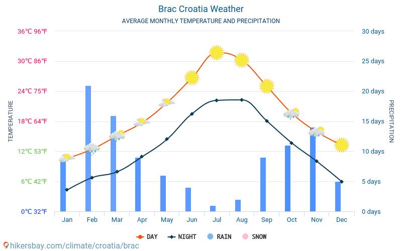 Brač - Gjennomsnittlig månedlig temperaturen og været 2015 - 2018 Gjennomsnittstemperaturen i Brač gjennom årene. Gjennomsnittlige været i Brač, Kroatia.