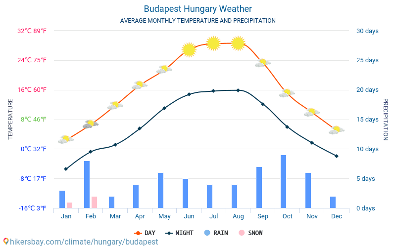 Budapest - Average Monthly temperatures and weather 2015 - 2018 Average temperature in Budapest over the years. Average Weather in Budapest, Hungary.