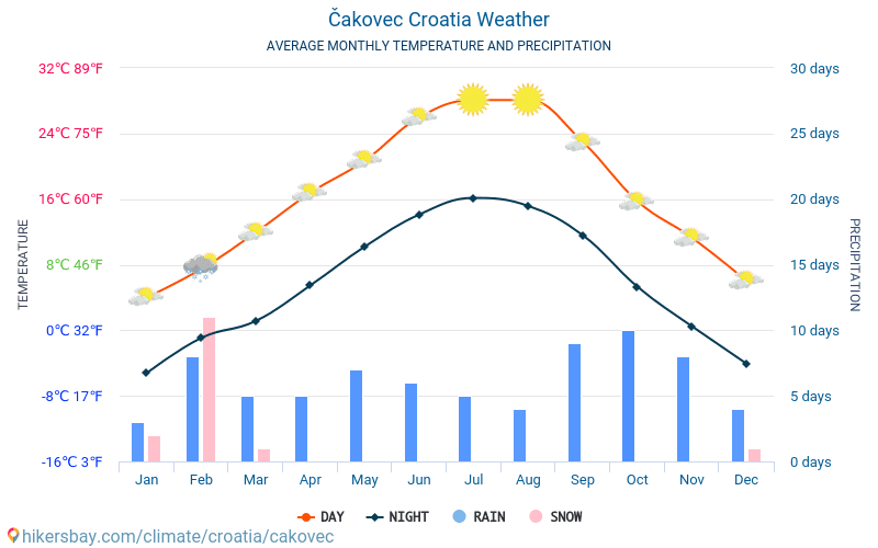Čakovec - Average Monthly temperatures and weather 2015 - 2018 Average temperature in Čakovec over the years. Average Weather in Čakovec, Croatia.