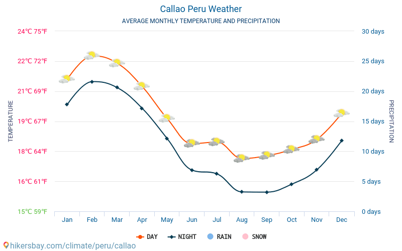 Callao - Average Monthly temperatures and weather 2015 - 2018 Average temperature in Callao over the years. Average Weather in Callao, Peru.