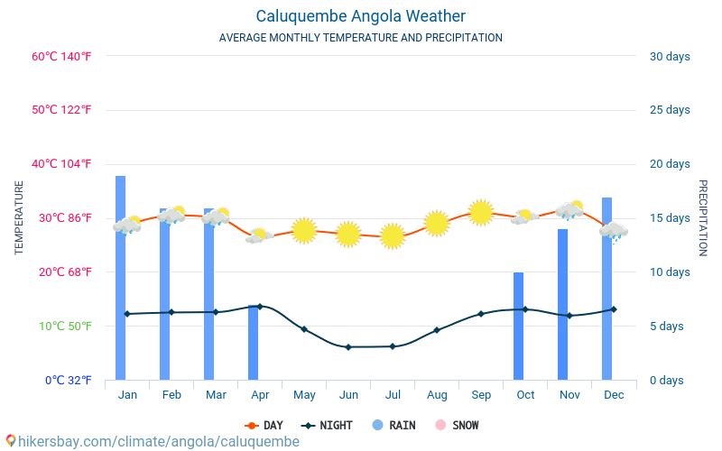 Caluquembe - Average Monthly temperatures and weather 2015 - 2018 Average temperature in Caluquembe over the years. Average Weather in Caluquembe, Angola.