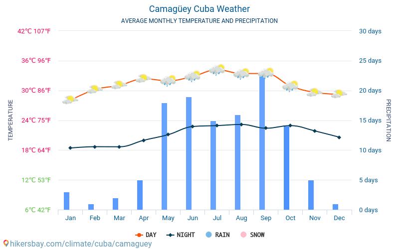 卡馬圭 - 平均每月气温和天气 2015 - 2018 平均温度在 卡馬圭 多年来。 卡馬圭, 古巴 中的平均天气。