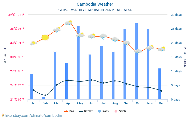 Cambodia - Average Monthly temperatures and weather 2015 - 2018 Average temperature in Cambodia over the years. Average Weather in Cambodia.