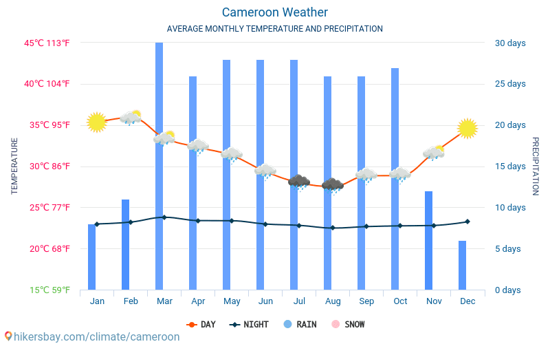 Cameroon - Average Monthly temperatures and weather 2015 - 2018 Average temperature in Cameroon over the years. Average Weather in Cameroon.