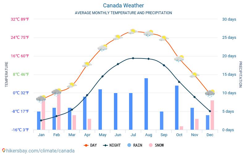 Canadá - Clima y temperaturas medias mensuales 2015 - 2019 Temperatura media en Canadá sobre los años. Tiempo promedio en Canadá.