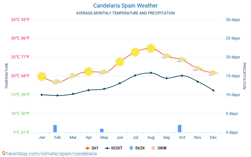 Candelaria - Average Monthly temperatures and weather 2015 - 2019 Average temperature in Candelaria over the years. Average Weather in Candelaria, Spain.