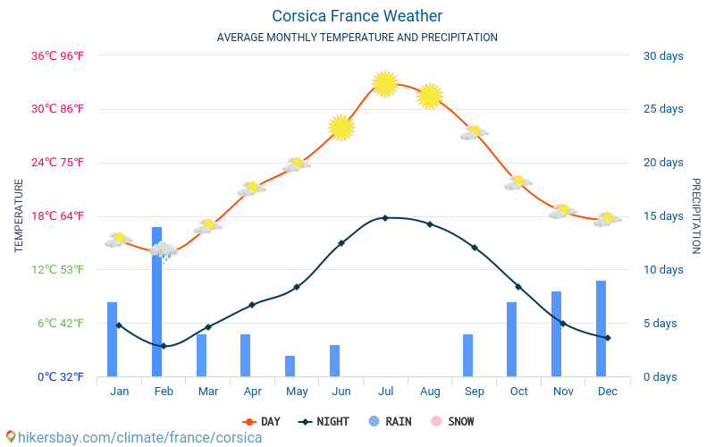 Korsika - Gjennomsnittlig månedlig temperaturen og været 2015 - 2018 Gjennomsnittstemperaturen i Korsika gjennom årene. Gjennomsnittlige været i Korsika, Frankrike.