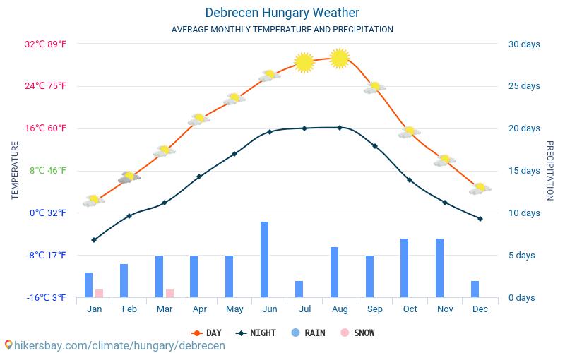 Debrecín - Průměrné měsíční teploty a počasí 2015 - 2020 Průměrná teplota v Debrecín v letech. Průměrné počasí v Debrecín, Maďarsko. hikersbay.com