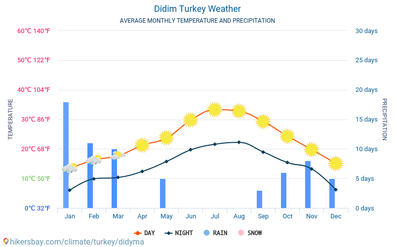 Didim - Average Monthly temperatures and weather 2015 - 2018 Average temperature in Didim over the years. Average Weather in Didim, Turkey.