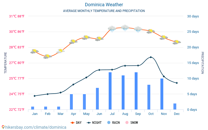 Dominica - Average Monthly temperatures and weather 2015 - 2018 Average temperature in Dominica over the years. Average Weather in Dominica.