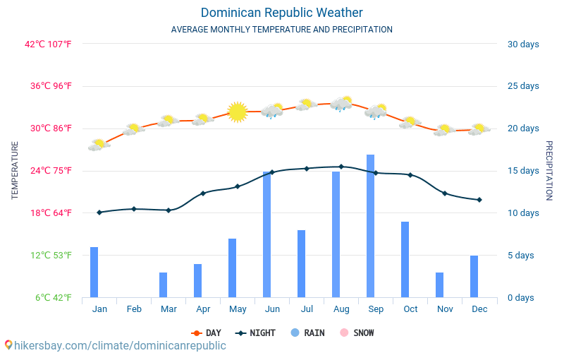 Dominikánská republika - Průměrné měsíční teploty a počasí 2015 - 2019 Průměrná teplota v Dominikánská republika v letech. Průměrné počasí v Dominikánská republika.