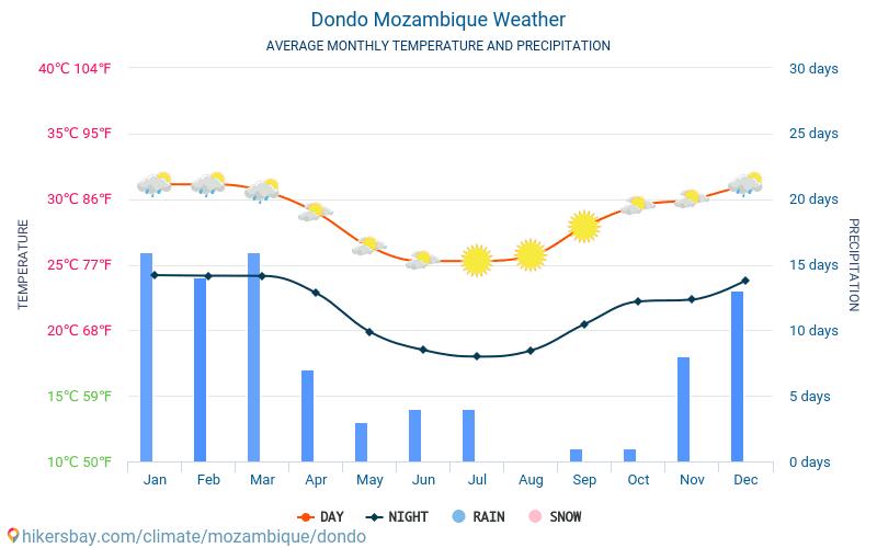 Dondo - Clima e temperature medie mensili 2015 - 2018 Temperatura media in Dondo nel corso degli anni. Tempo medio a Dondo, Mozambico.