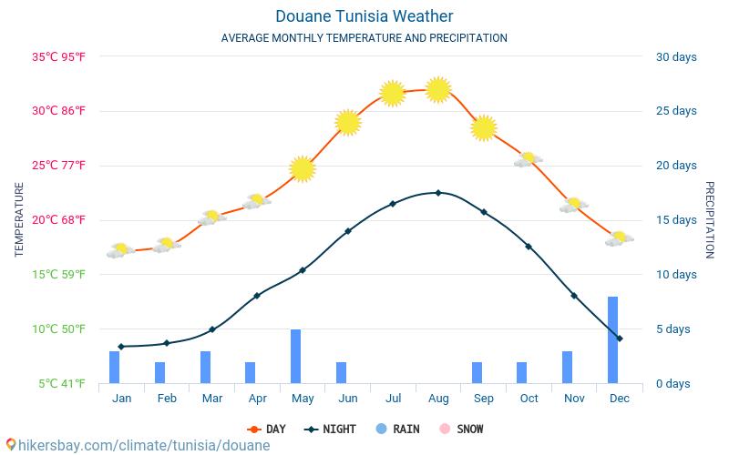 Douane - 毎月の平均気温と天気 2015 - 2020 長年にわたり Douane の平均気温。 Douane, チュニジア の平均天気予報。