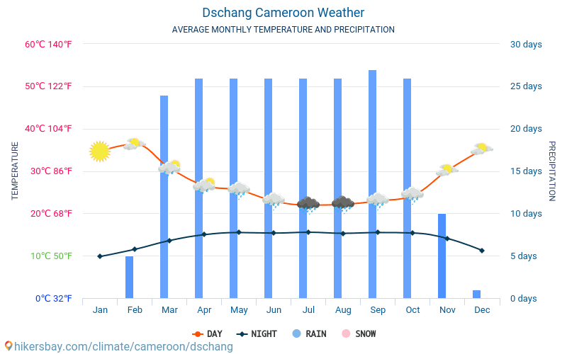Dschang - Average Monthly temperatures and weather 2015 - 2018 Average temperature in Dschang over the years. Average Weather in Dschang, Cameroon.
