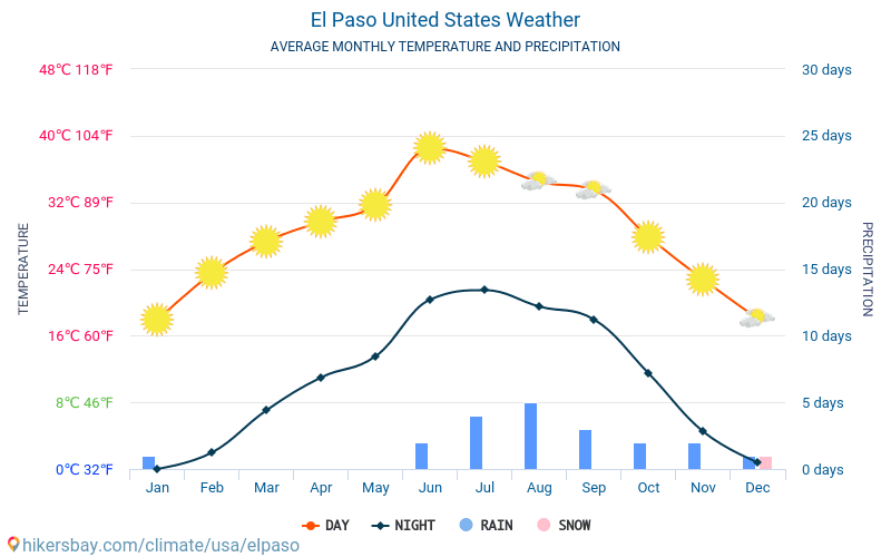El Paso - Average Monthly temperatures and weather 2015 - 2018 Average temperature in El Paso over the years. Average Weather in El Paso, United States.