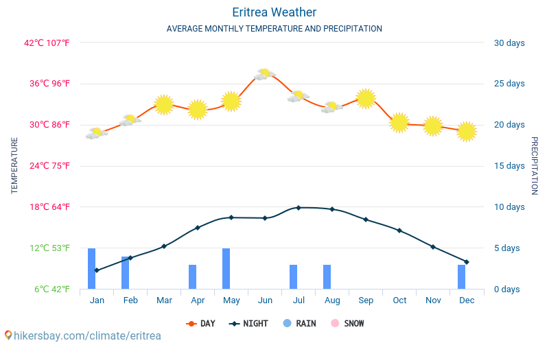 Eritrea - Average Monthly temperatures and weather 2015 - 2018 Average temperature in Eritrea over the years. Average Weather in Eritrea.