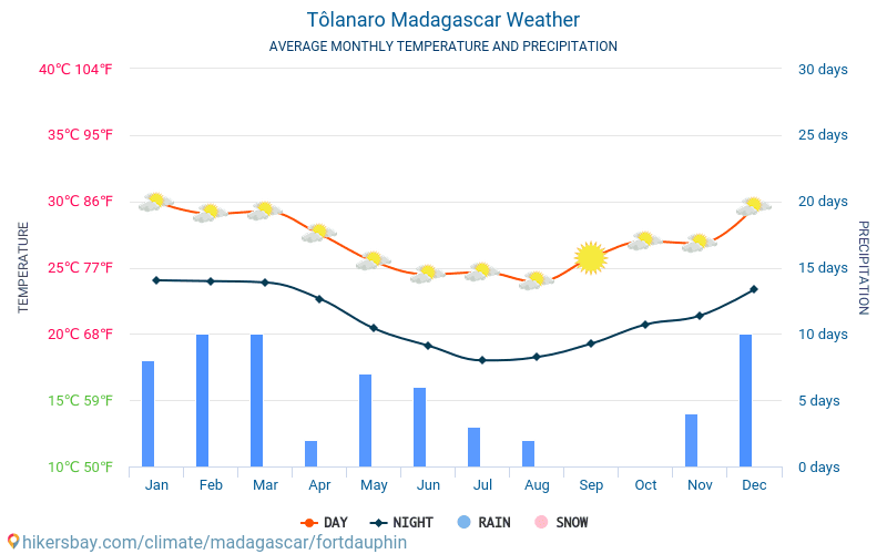 Tôlanaro - Average Monthly temperatures and weather 2015 - 2019 Average temperature in Tôlanaro over the years. Average Weather in Tôlanaro, Madagascar.