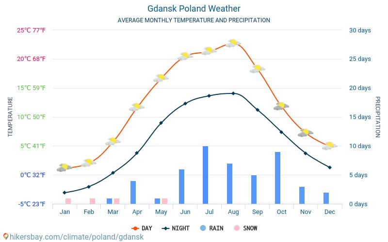 Gdańsk - Clima e temperaturas médias mensais 2015 - 2019 Temperatura média em Gdańsk ao longo dos anos. Tempo médio em Gdańsk, Polónia.