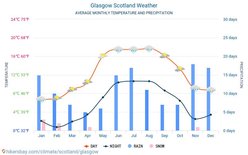 Глазго - Среднемесячные значения температуры и Погода 2015 - 2020 Средняя температура в Глазго с годами. Средняя Погода в Глазго, Шотландия.