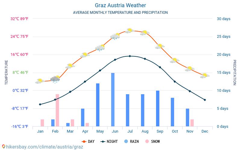 Graz - Monatliche Durchschnittstemperaturen und Wetter 2015 - 2019 Durchschnittliche Temperatur im Graz im Laufe der Jahre. Durchschnittliche Wetter in Graz, Österreich.