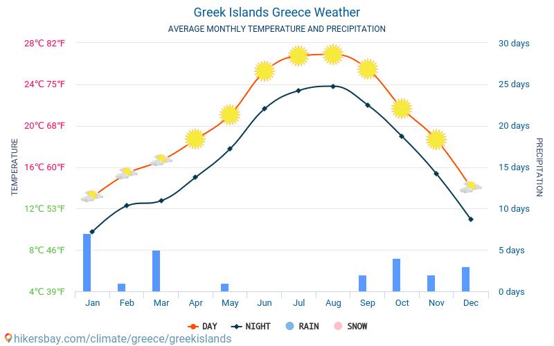 Görög szigetek - Átlagos havi hőmérséklet és időjárás 2015 - 2018 Görög szigetek Átlagos hőmérséklete az évek során. Átlagos Időjárás Görög szigetek, Görögország.
