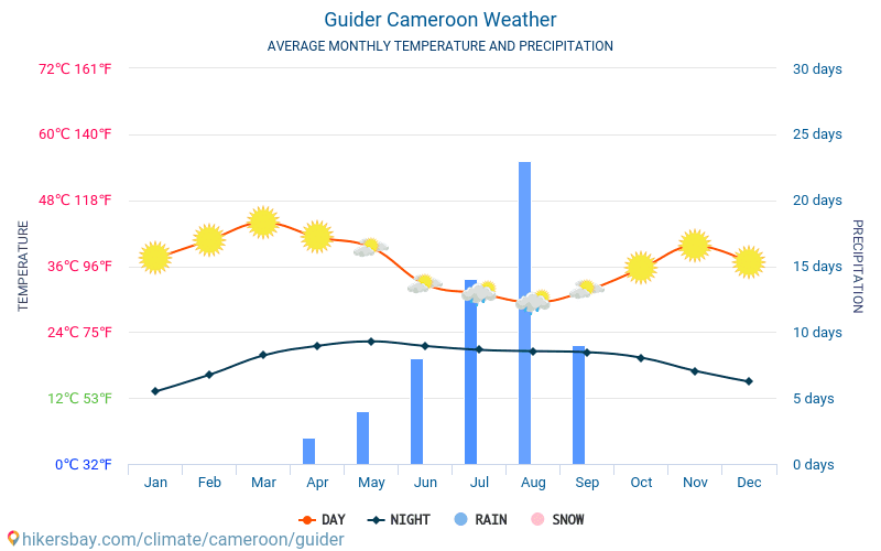Guider - Average Monthly temperatures and weather 2015 - 2018 Average temperature in Guider over the years. Average Weather in Guider, Cameroon.