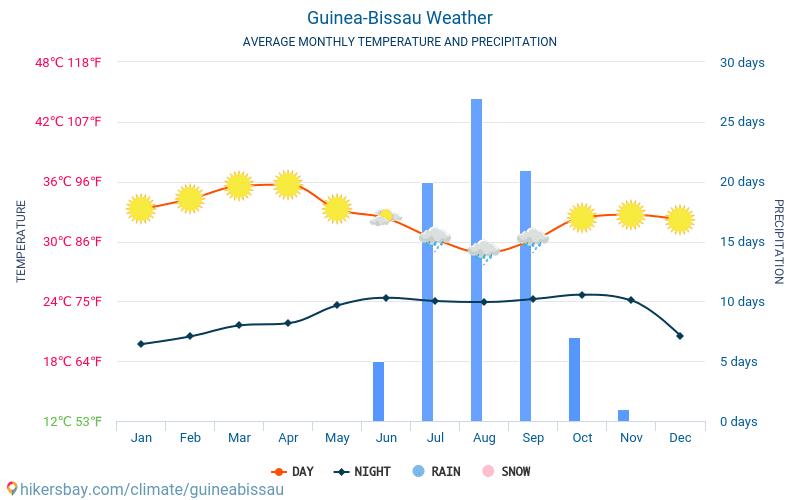Guinea-Bisáu - Clima y temperaturas medias mensuales 2015 - 2019 Temperatura media en Guinea-Bisáu sobre los años. Tiempo promedio en Guinea-Bisáu.