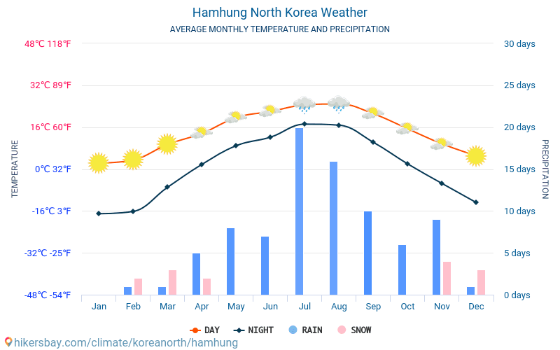 Hamhung - Average Monthly temperatures and weather 2015 - 2018 Average temperature in Hamhung over the years. Average Weather in Hamhung, North Korea.