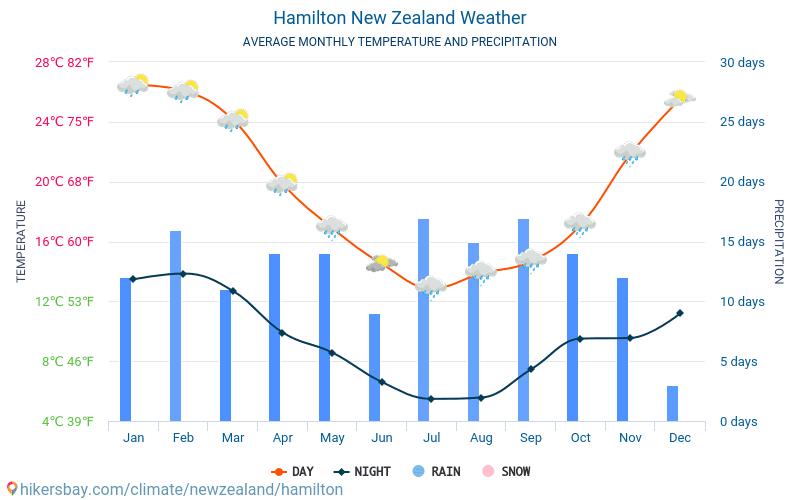 ハミルトン - 毎月の平均気温と天気 2015 - 2019 長年にわたり ハミルトン の平均気温。 ハミルトン, ニュージーランド の平均天気予報。