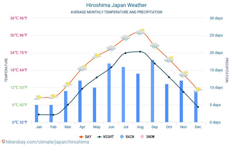 Hiroshima - Météo et températures moyennes mensuelles 2015 - 2018 Température moyenne en Hiroshima au fil des ans. Conditions météorologiques moyennes en Hiroshima, Japon.
