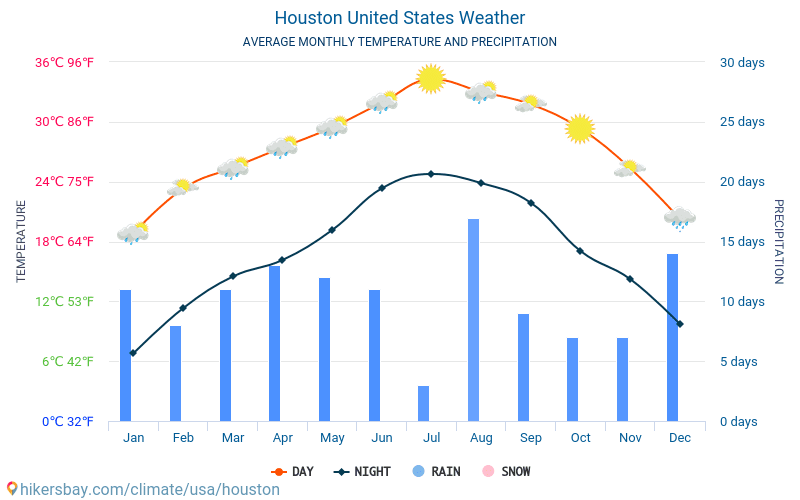 Houston - Average Monthly temperatures and weather 2015 - 2018 Average temperature in Houston over the years. Average Weather in Houston, United States.