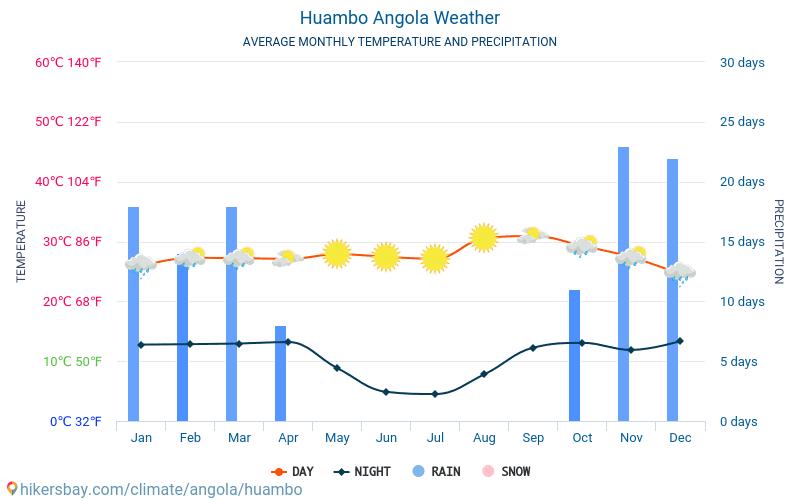 Huambo - Monatliche Durchschnittstemperaturen und Wetter 2015 - 2019 Durchschnittliche Temperatur im Huambo im Laufe der Jahre. Durchschnittliche Wetter in Huambo, Angola.