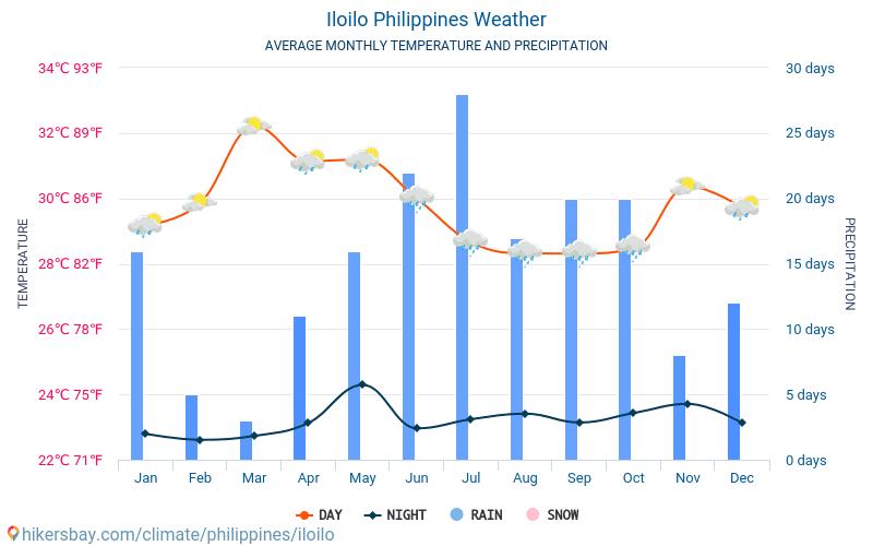 Iloilo - Average Monthly temperatures and weather 2015 - 2018 Average temperature in Iloilo over the years. Average Weather in Iloilo, Philippines.
