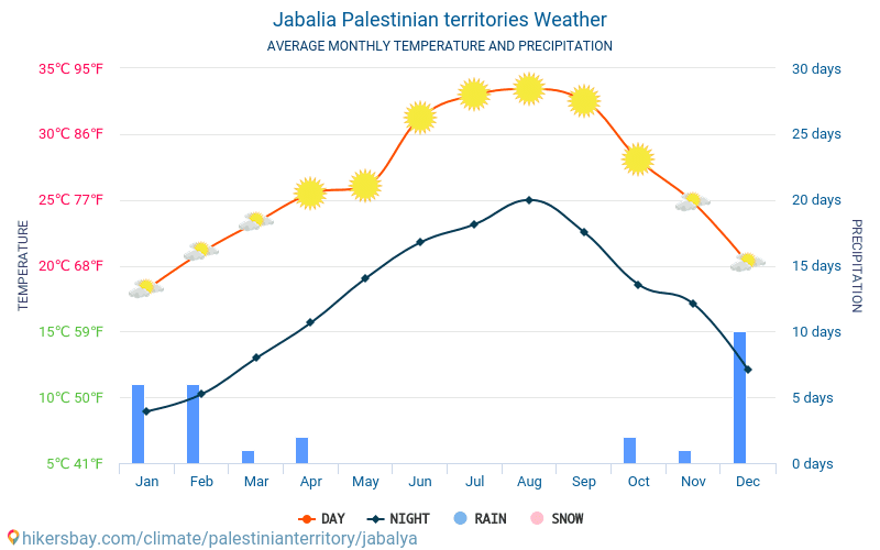 Jabalia - Average Monthly temperatures and weather 2015 - 2018 Average temperature in Jabalia over the years. Average Weather in Jabalia, Palestine.