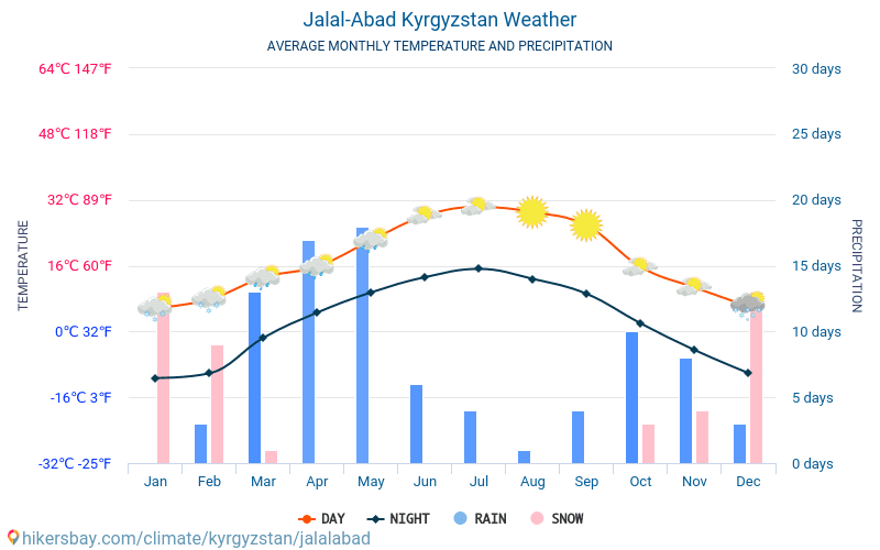 Jalal-Abad - Average Monthly temperatures and weather 2015 - 2019 Average temperature in Jalal-Abad over the years. Average Weather in Jalal-Abad, Kyrgyzstan.