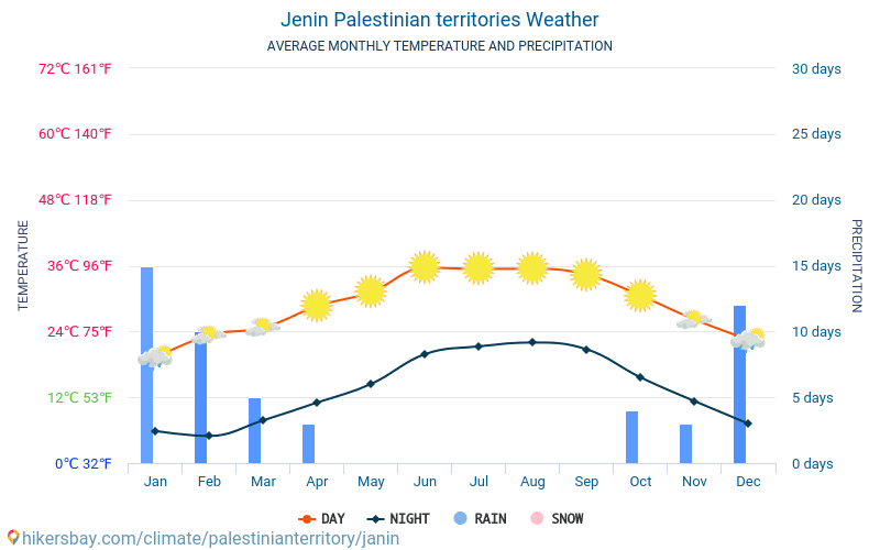 Jenin - Average Monthly temperatures and weather 2015 - 2018 Average temperature in Jenin over the years. Average Weather in Jenin, Palestine.